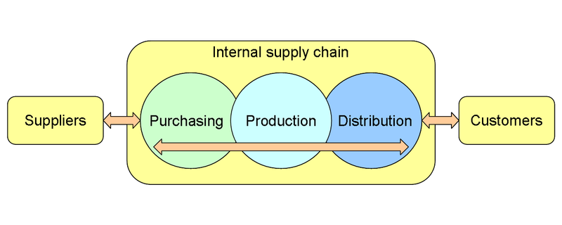 How To Boost The Efficiency Of Your Logistics & Supply Chain Management